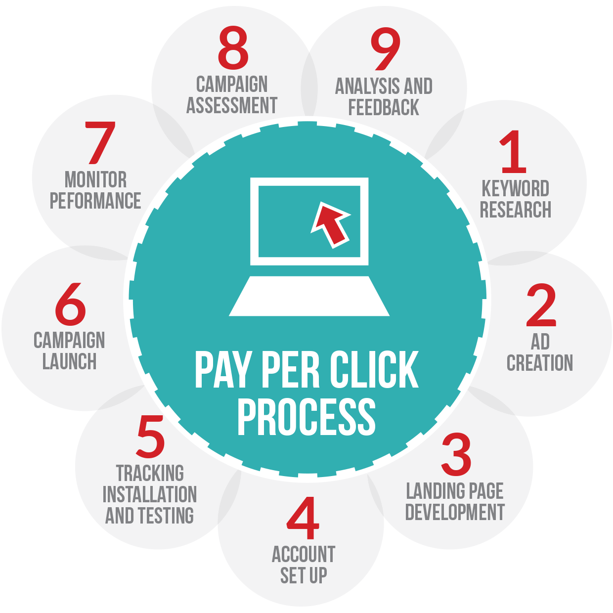 Pay-Per-Click ~ PPC Process. What does it take for a good PPC Campaign?